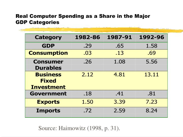 Real Computer Spending as a Share in the Major GDP Categories