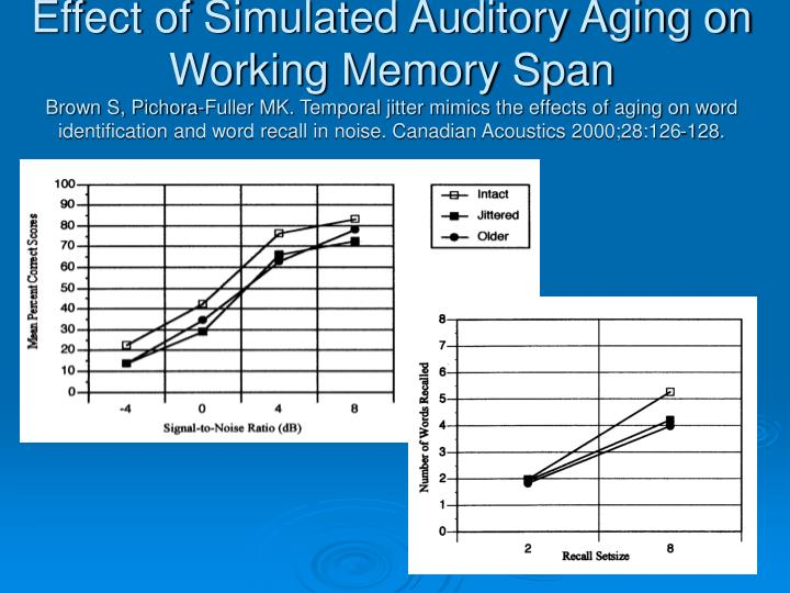 Effect of Simulated Auditory Aging on Working Memory Span