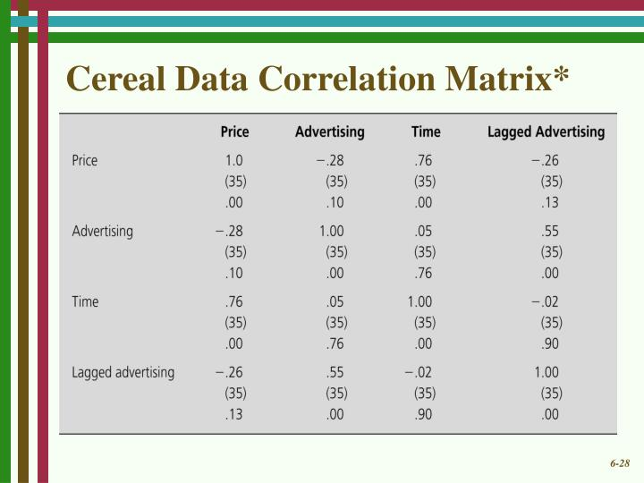 Cereal Data Correlation Matrix*