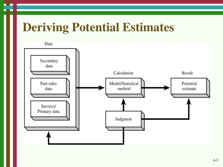 Deriving Potential Estimates