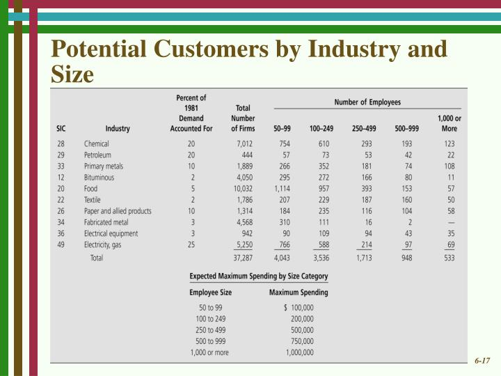 Potential Customers by Industry and Size