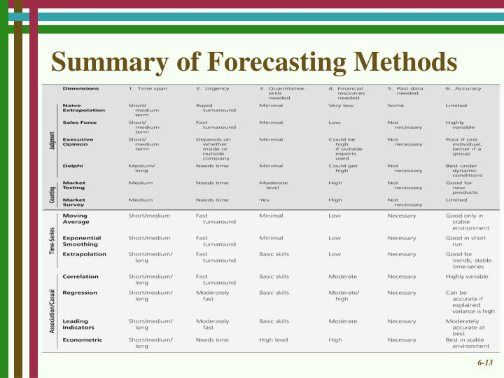Summary of Forecasting Methods