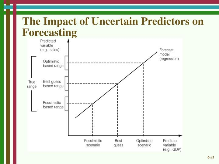 The Impact of Uncertain Predictors on Forecasting