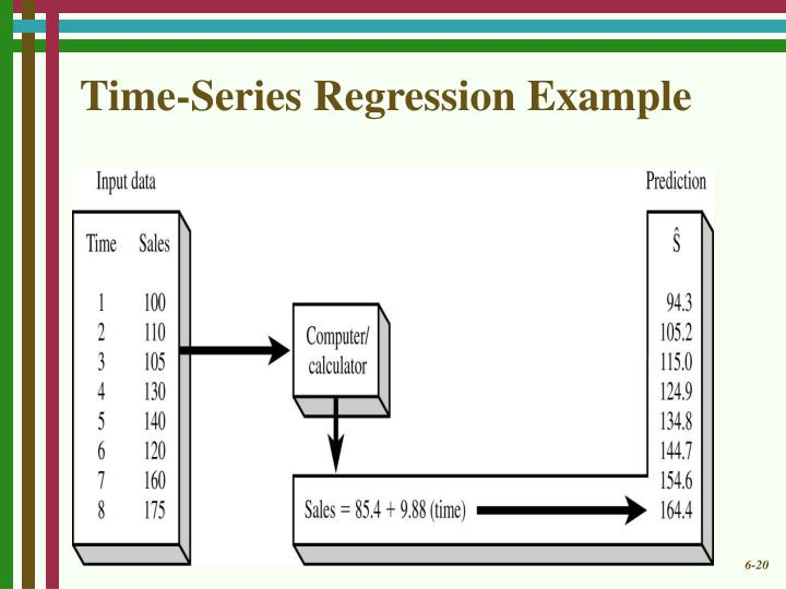 Time-Series Regression Example
