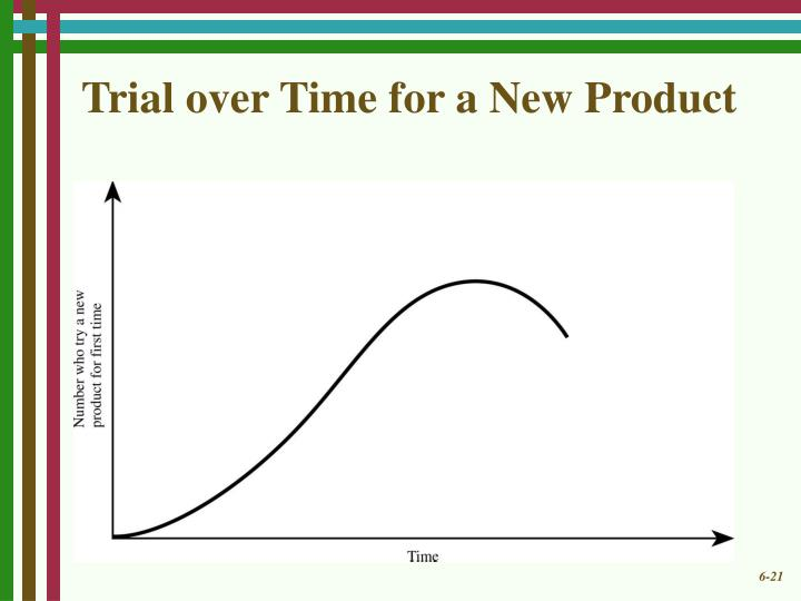 Trial over Time for a New Product