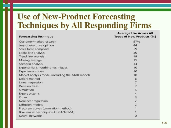 Use of New-Product Forecasting Techniques by All Responding Firms