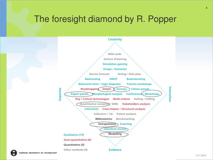 The foresight diamond by R. Popper