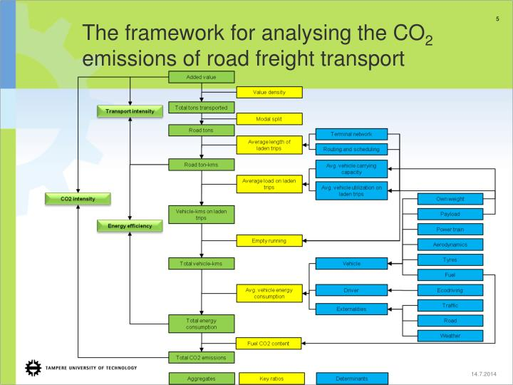 The framework for analysing the CO