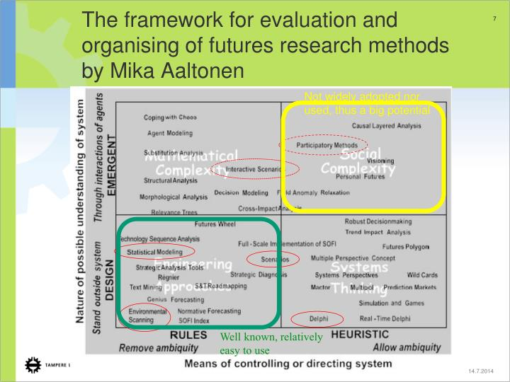 The framework for evaluation and organising of futures research methods by Mika Aaltonen