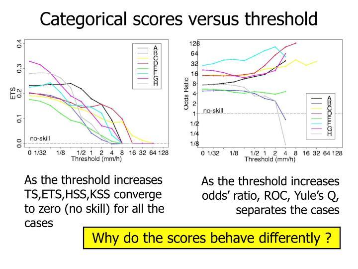 Categorical scores versus threshold