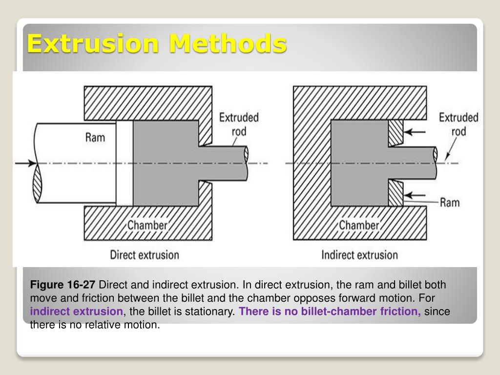 PPT - Chapter 16 Bulk Forming Processes (Part 2) Extrusion & Drawing