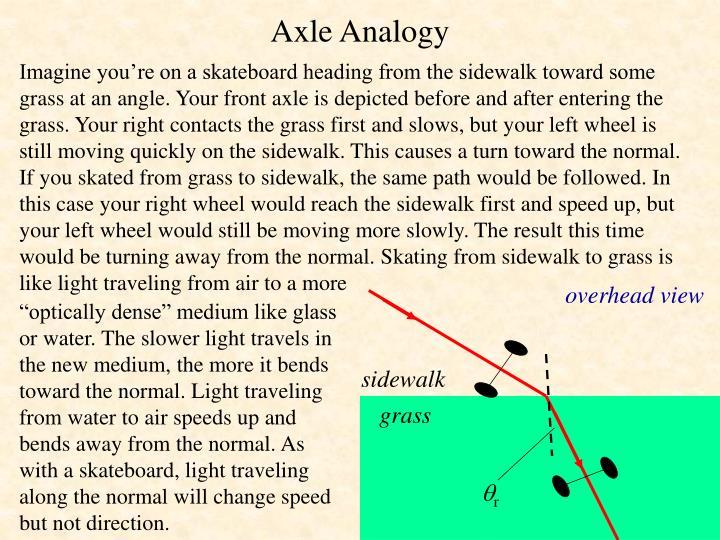 Axle Analogy
