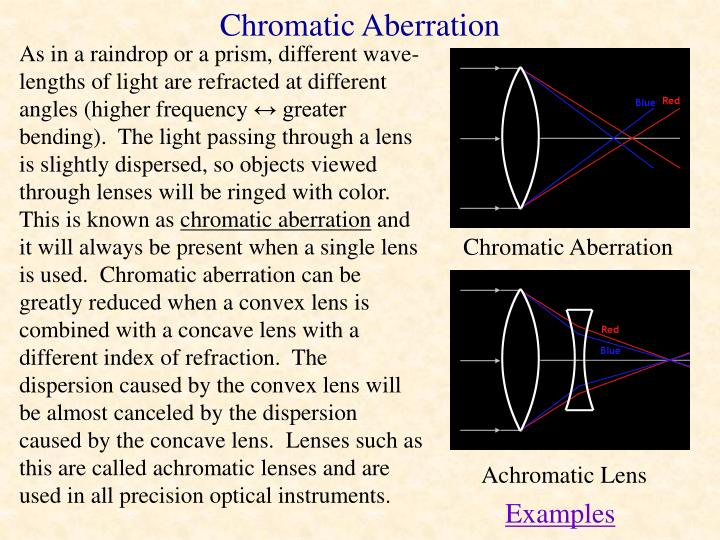 As in a raindrop or a prism, different wave-lengths of light are refracted at different angles (higher frequency