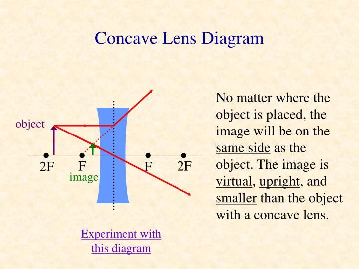 Concave Lens Diagram