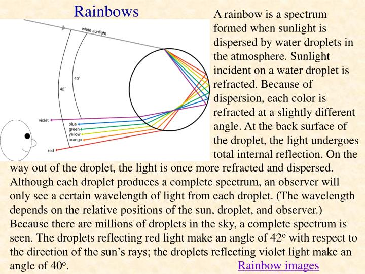 A rainbow is a spectrum formed when sunlight is dispersed by water droplets in the atmosphere. Sunlight incident on a water droplet is refracted. Because of dispersion, each color is refracted at a slightly different angle. At the back surface of the droplet, the light undergoes total internal reflection. On the