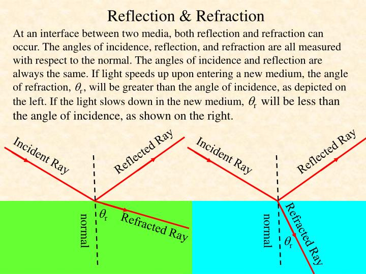 At an interface between two media, both reflection and refraction can occur. The angles of incidence, reflection, and refraction are all measured with respect to the normal. The angles of incidence and reflection are always the same. If light speeds up upon entering a new medium, the angle of refraction,