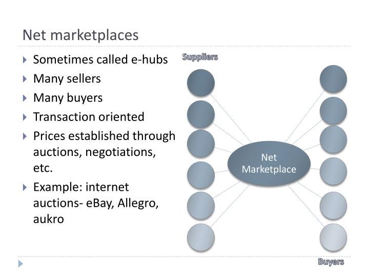 Net marketplaces