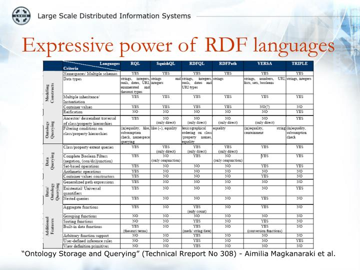 Expressive power of RDF languages