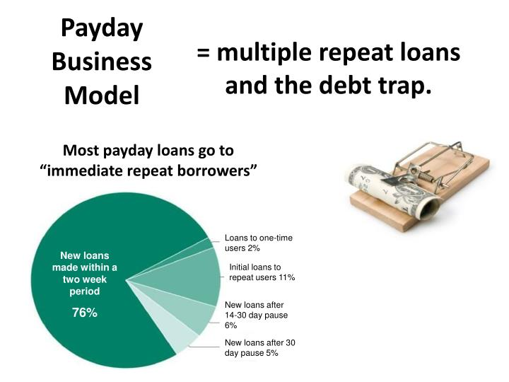 Loans to one-time users 2%