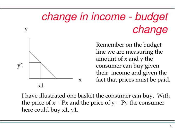 Change in income budget change