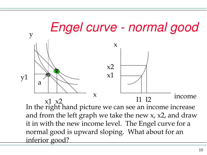 Engel curve - normal good