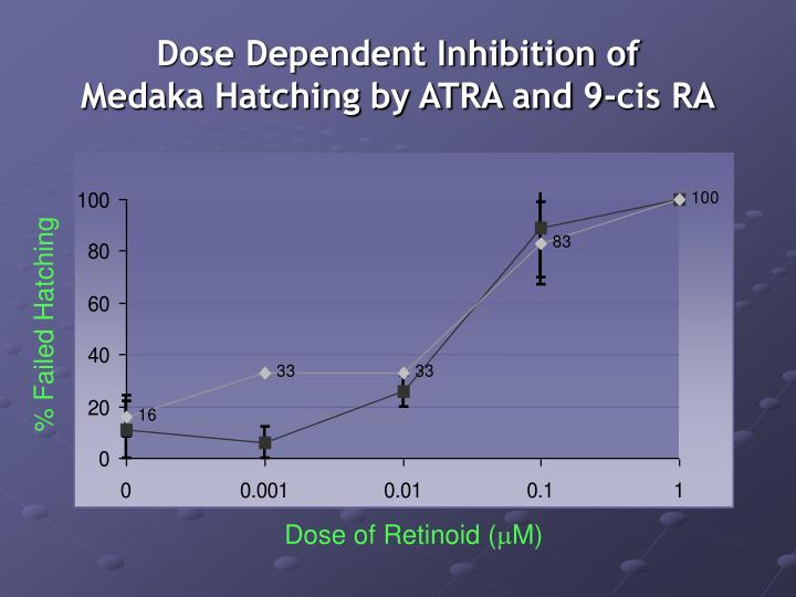 Dose Dependent Inhibition of