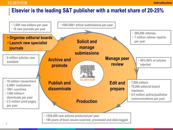 Elsevier is the leading s t publisher with a market share of 20 25
