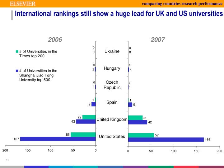 comparing countries research performance