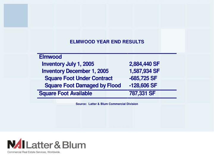 ELMWOOD YEAR END RESULTS