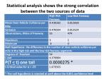 statistical analysis shows the strong correlation between the two sources of data