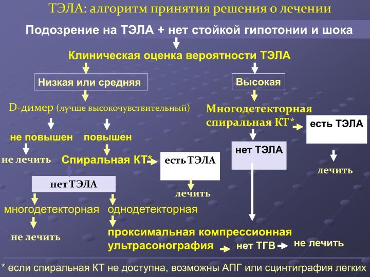 ТЭЛА: алгоритм принятия решения о лечении