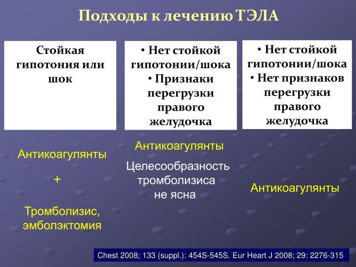 Подходы к лечению ТЭЛА