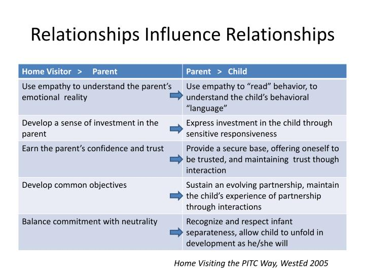 Relationships Influence Relationships