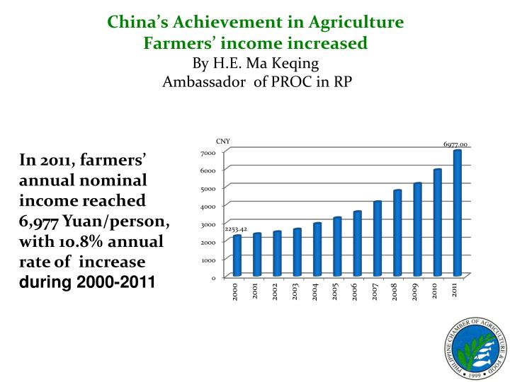 China's Achievement in Agriculture