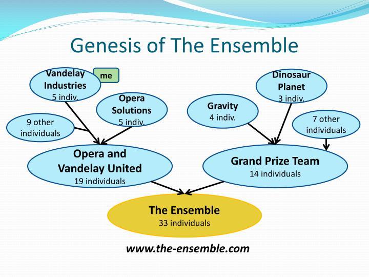Genesis of The Ensemble