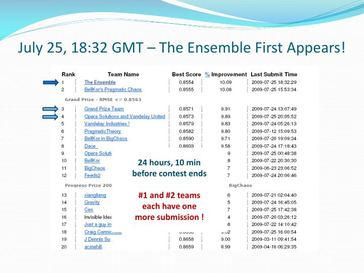 July 25, 18:32 GMT – The Ensemble First Appears!