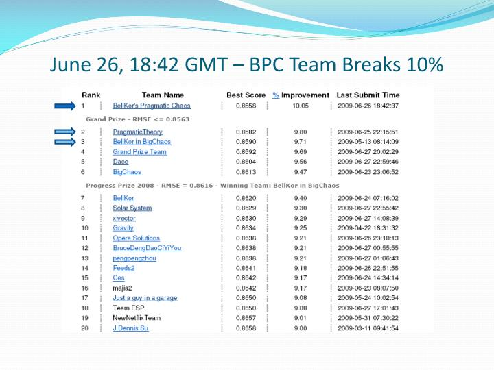 June 26, 18:42 GMT – BPC Team Breaks 10%