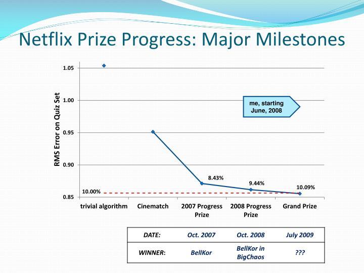 Netflix Prize Progress: Major Milestones