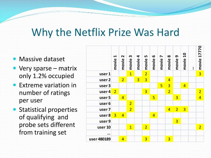 Why the Netflix Prize Was Hard