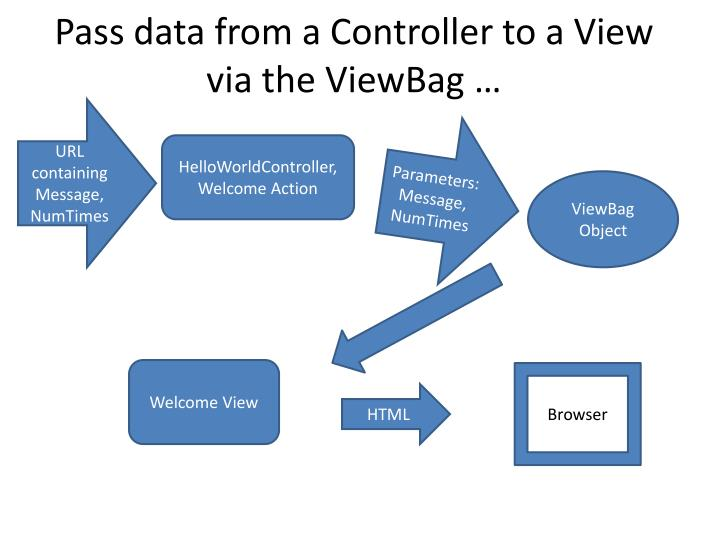 Pass data from a Controller to a View via the