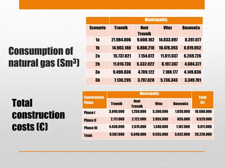 Total construction costs (€)