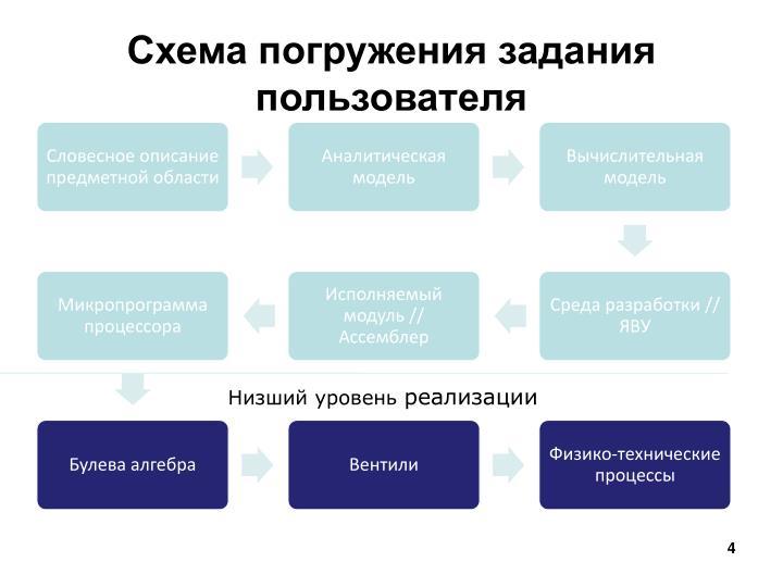 Схема погружения задания пользователя