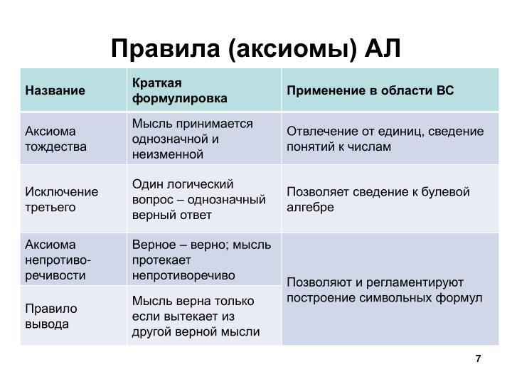 Правила (аксиомы) АЛ
