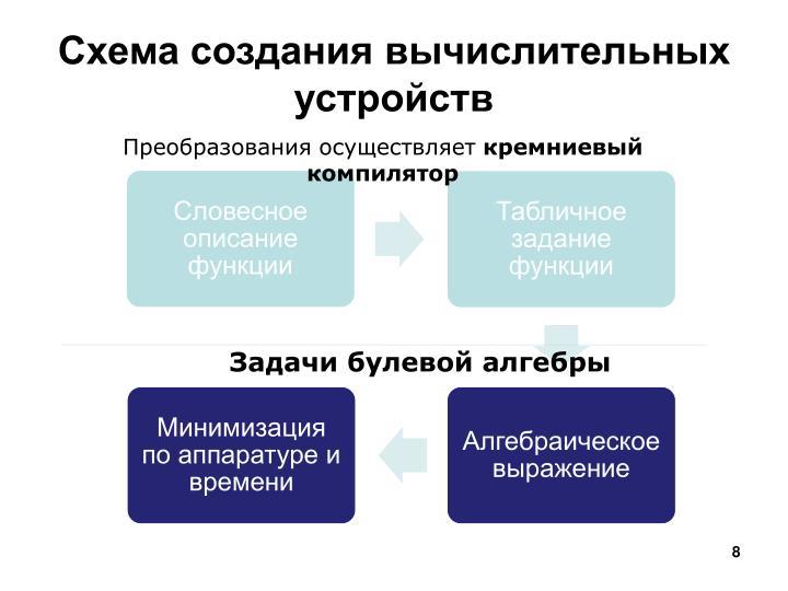 Схема создания вычислительных устройств