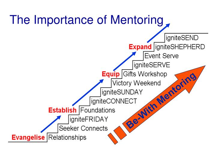 the importance of mentoring The importance of good mentoring relationships april 14th, 2016 12:00pm -1:00pm est archived recording of the webinar (login required) speaker: donna joyce dean donna j dean, phd.