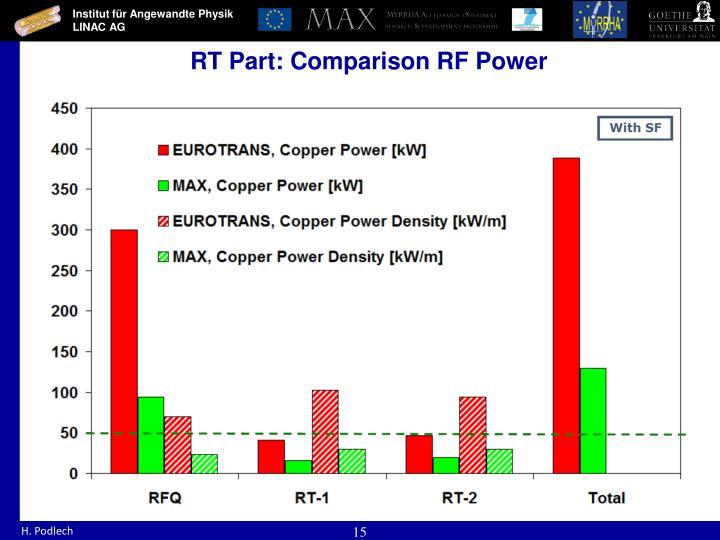 RT Part: Comparison RF Power