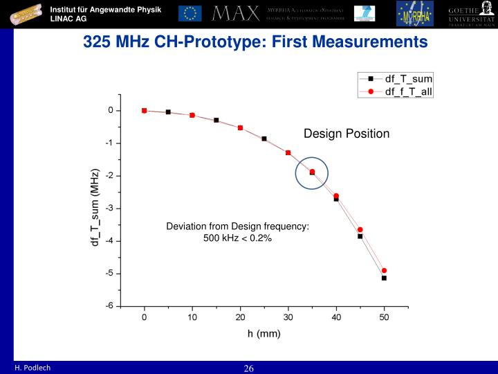 325 MHz CH-Prototype: First