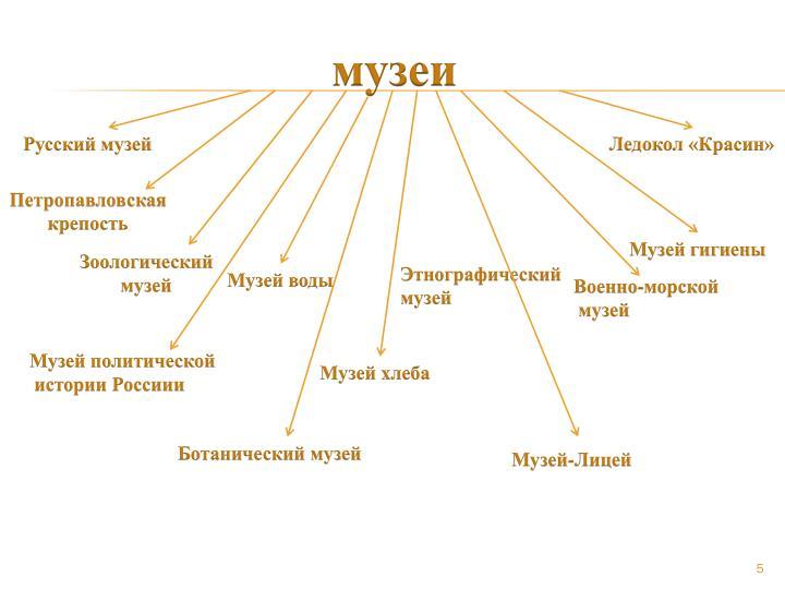 музеи