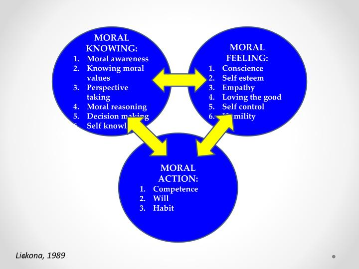MORAL KNOWING: