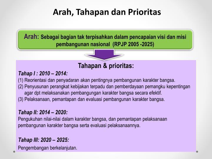 Arah, Tahapan dan Prioritas